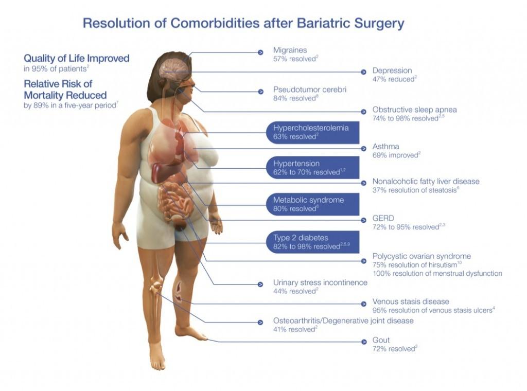 Comorbidity Resolution Picture